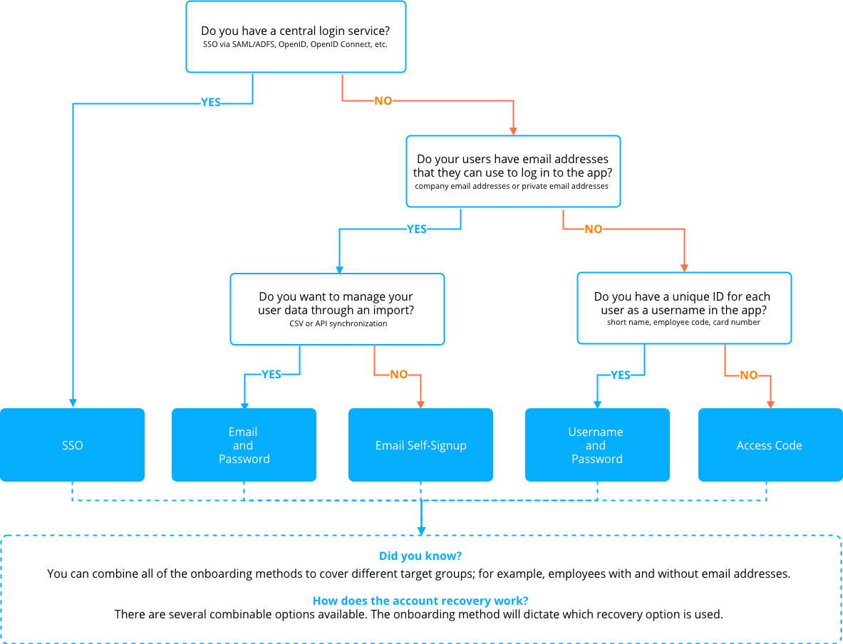 onboarding-decision-tree_v1.png