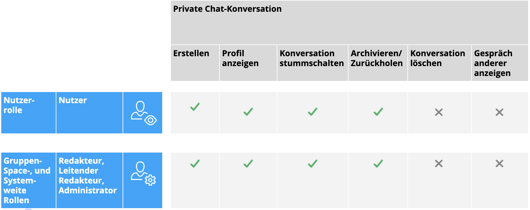 Private_Conversation_de.png